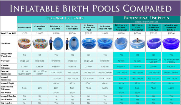 inflatable birth pools compared